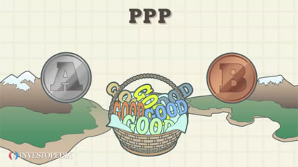 What Is Purchasing Power Parity? (PPP).