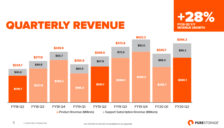 Pure Storage\'s mixed bag: Q2 better than expected, Q3.
