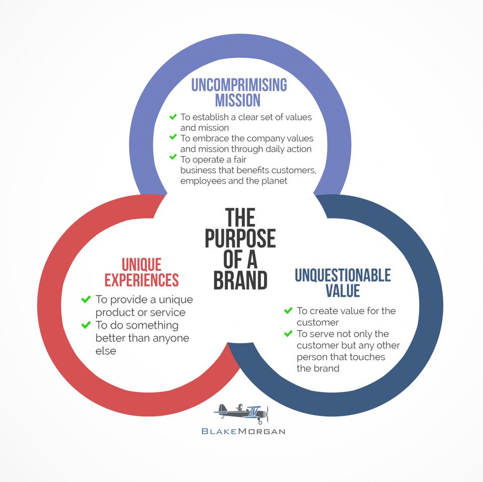 The Purpose Of A Brand Framework.