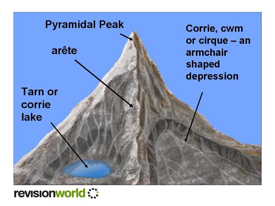 Landforms of glacial erosion.