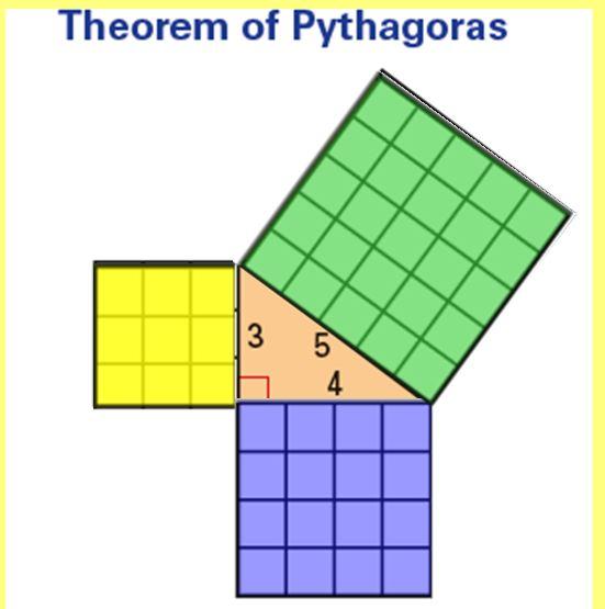 Pythagoras Clipart For Pythagoras Theorem #ySG8zw.