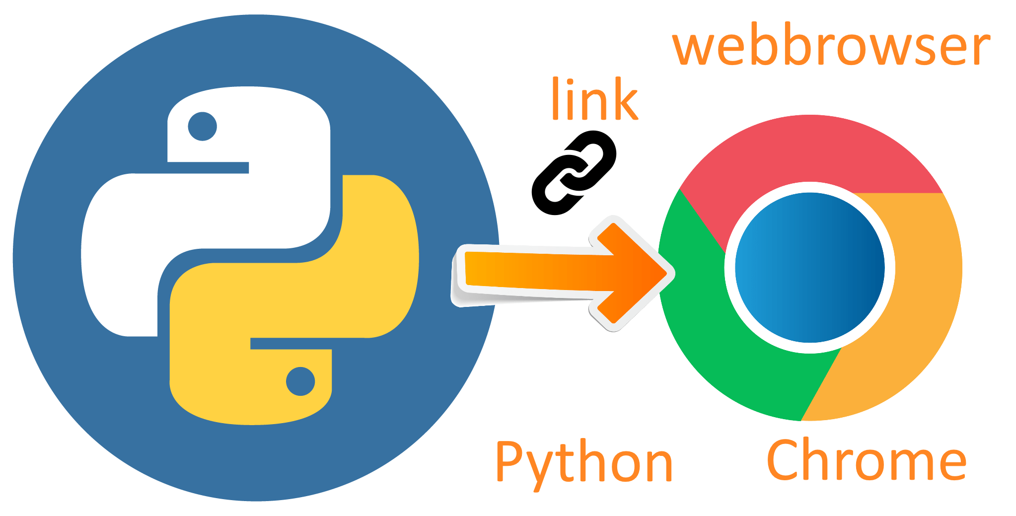 Open Chrome with Python and webbrowser.