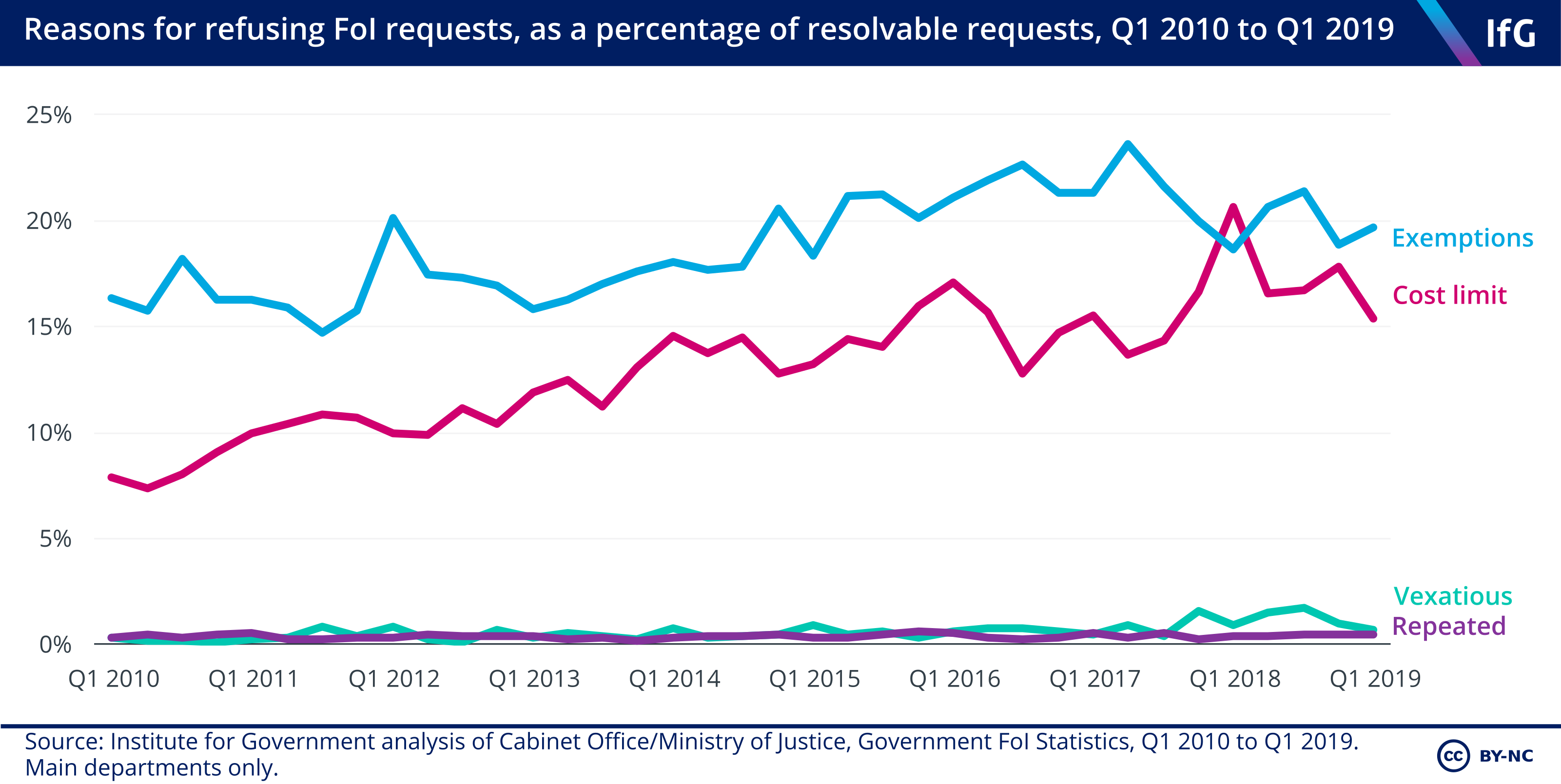 7. Aggregate reasons for withholding over time Q1 2019.png.