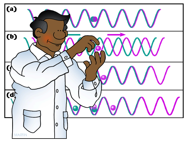 Free Physics Clip Art by Phillip Martin, Quantum Physics and Particles.