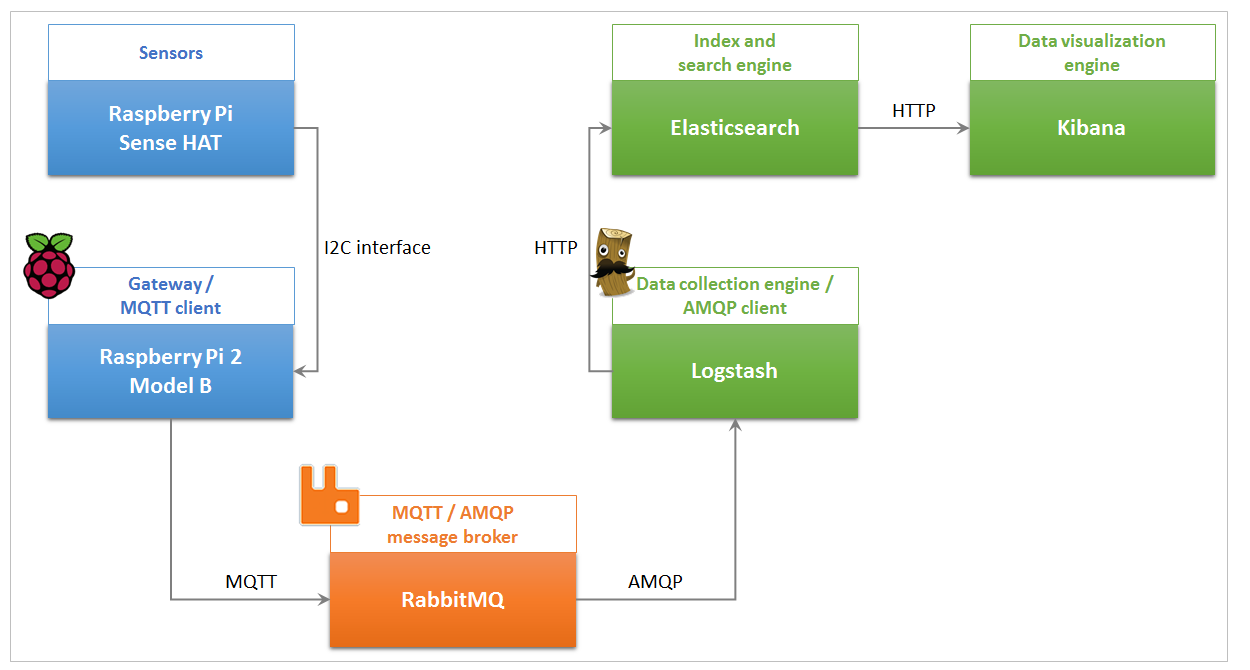 Uniting AMQP and MQTT Message Brokering with RabbitMQ.