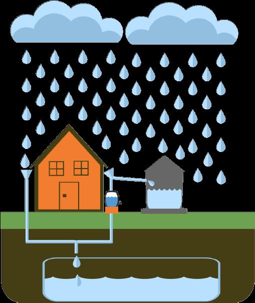 Rainwater Harvesting Toolkit.