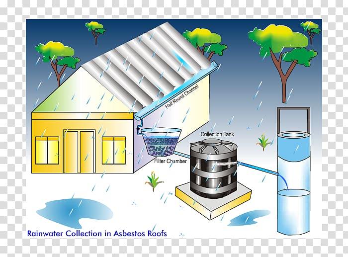 India Rainwater harvesting Drinking water Rain Barrels Water.