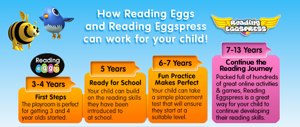 Learning to Read for Kids.