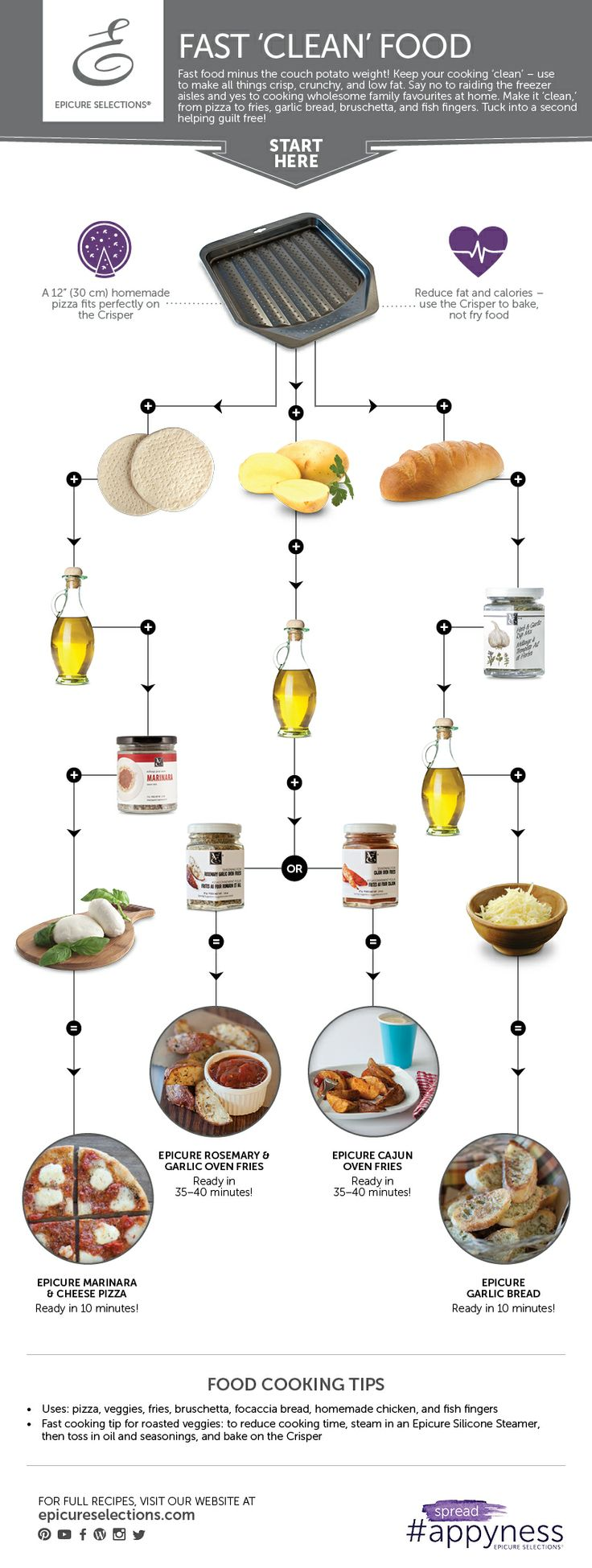 17 Best images about Everything Epicure on Pinterest.