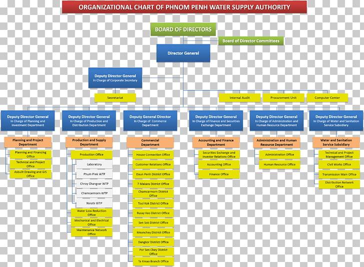 Estructura organizativa banco canadia organigrama finanzas.