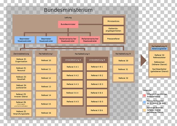 Bundesministerium Information Template Referat Division PNG.