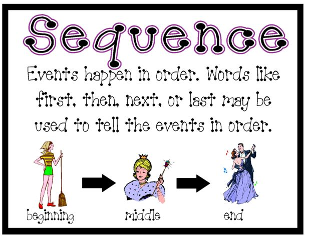 Sequencing Clipart.