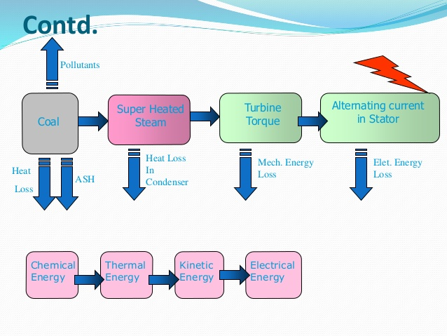 A technical overview of thermal power plant.
