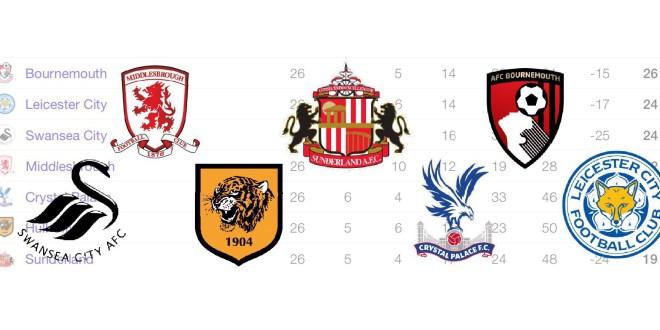 Premier League Relegation battle: Who is for the drop?.