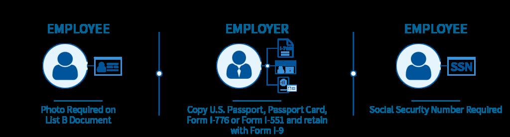 Verifying New & Existing Employees on Form I.