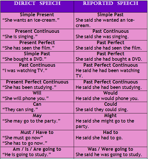Discover English: Reported Speech. Tenses and Modal Verbs.