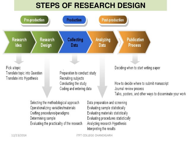 Reserch Methodolgy.