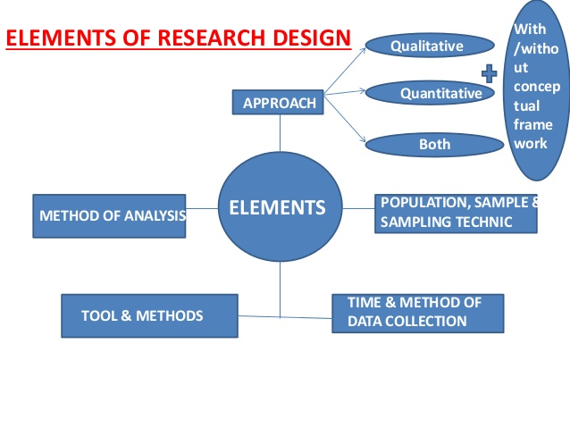 Research design research methodology << Research paper Writing Service.