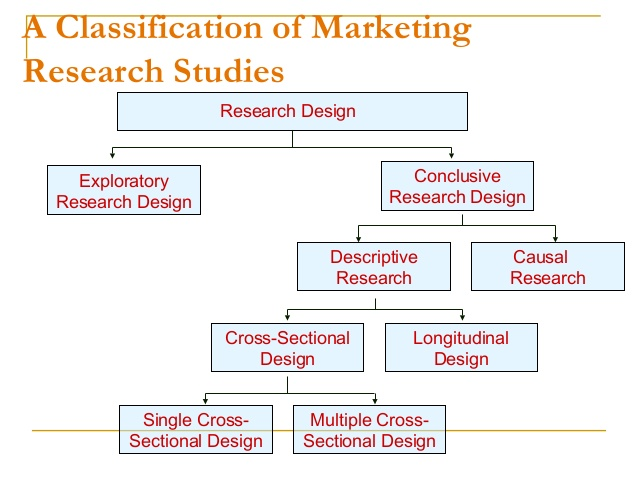 1 copy of research design.