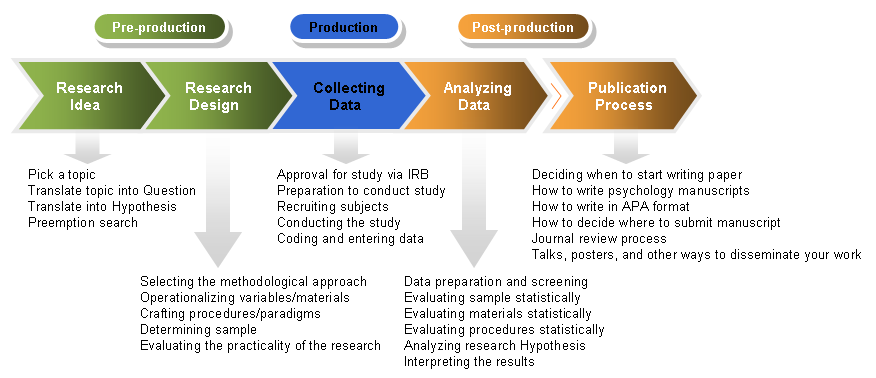an analysis of the topic of the scientific research Introduction to research scientific method the notion that any proposition is open to analysis and critique polgar (review pubmed on topic area.
