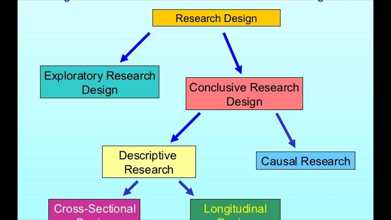 Difference Between Research Methods and Research Design.