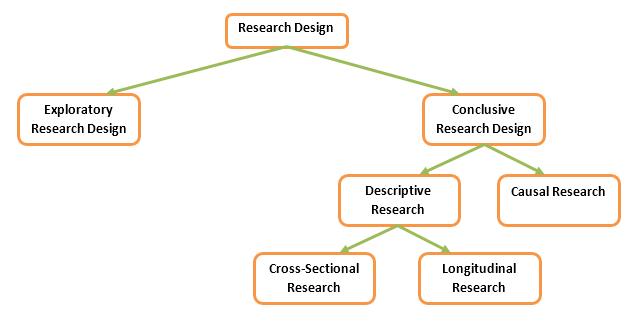 Research Design Classification.