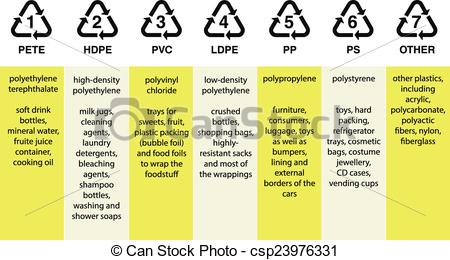 Vectors of Plastic resin codes.