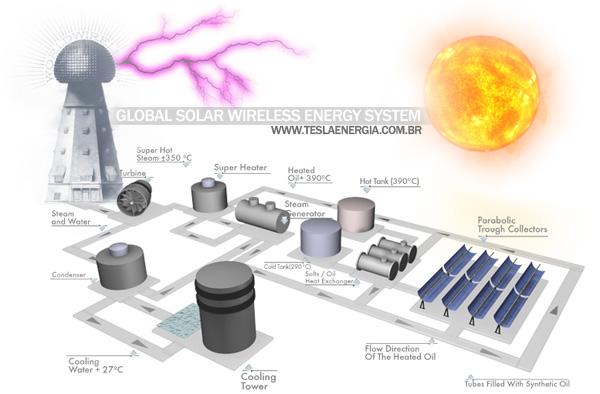 TESLA ENERGIA BRASIL.