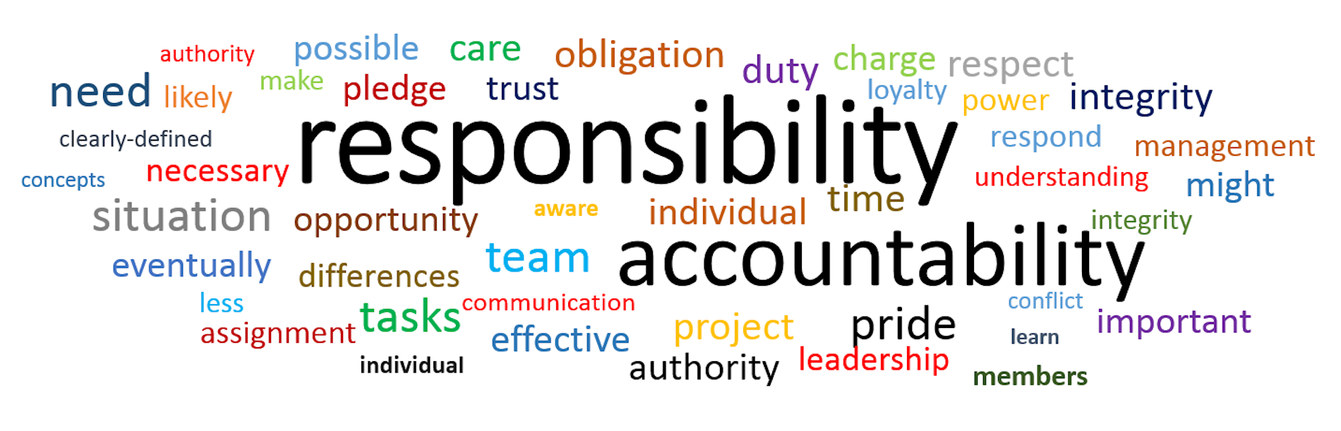 accountability responsibility and respect Behavioral interview questions focus on assessing your performance in past situations one common topic for behavioral questions is personal accountability these questions focus on a candidate's past failures and the candidate's willingness to admit their.