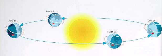 Science Inspiration: Seasons Change from Revolution of Earth.