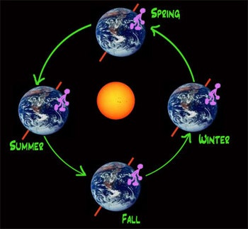 67 best images about Earth's cycles on Pinterest.