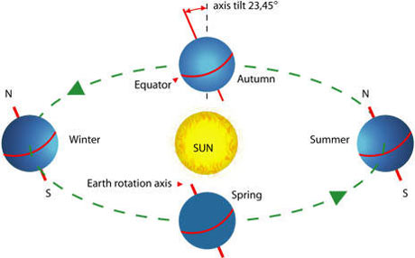 Earth in Space Seasons and Reasons on emaze.
