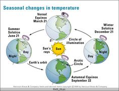 Earth and Space: Earths Rotation and Revolution (Seasons.