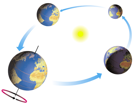 Sun Revolve around Earth Clip Art.
