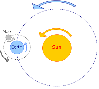 Earth Revolving around Sun Clip Art.