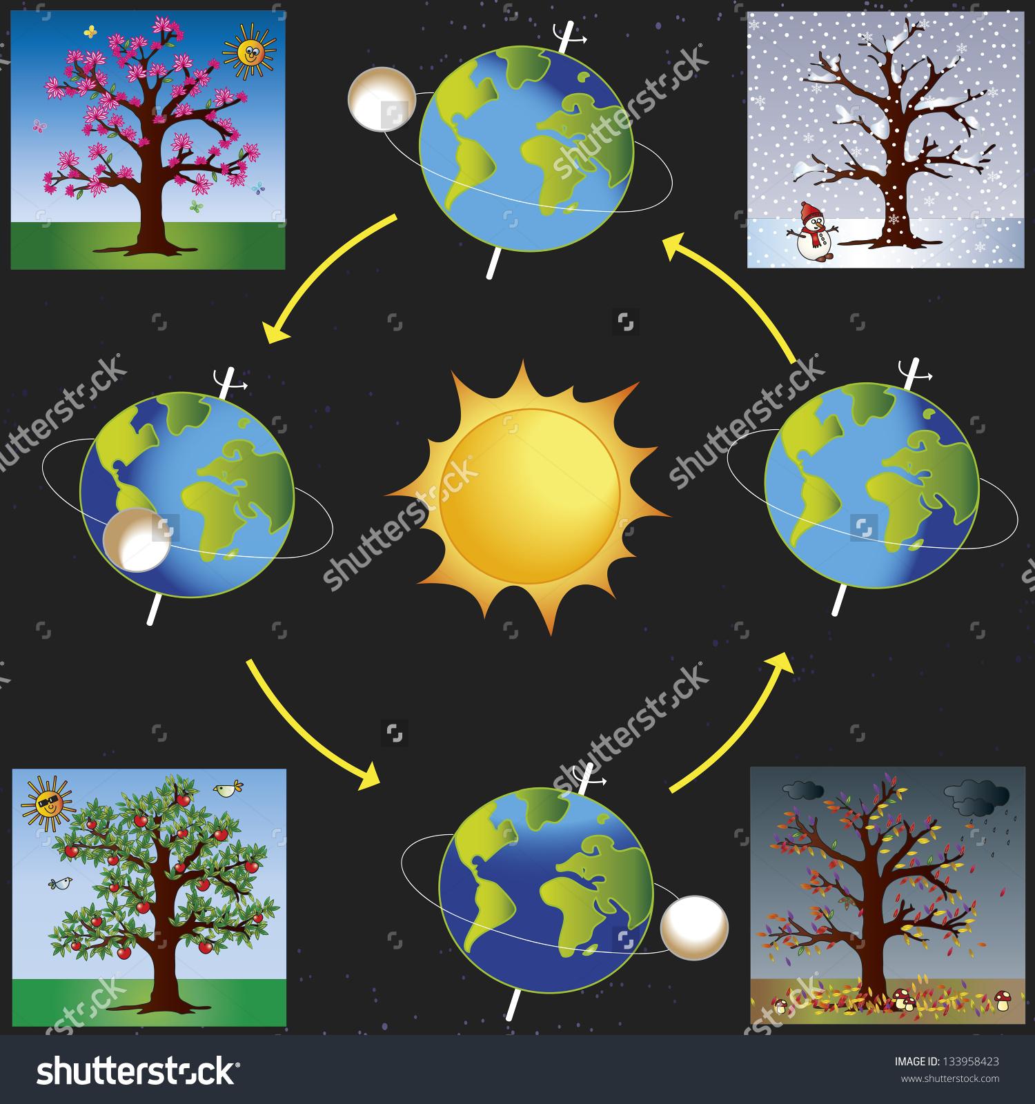 Sun Revolve around Earth Clip Art.