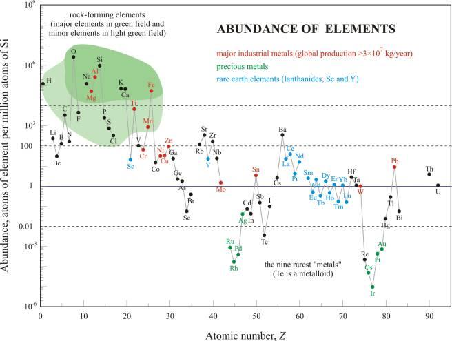 relative_abundance_of_chemical_elements.jpg.