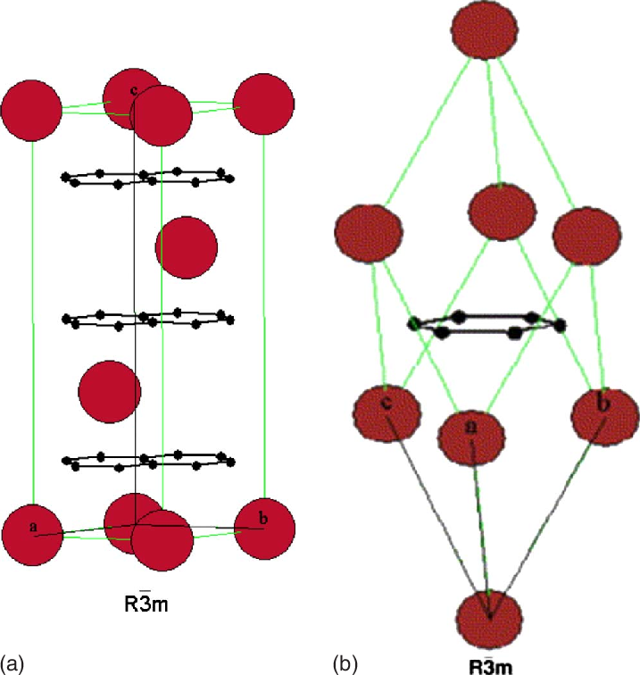 FIG. 1. Color online Right panel: rhombohedral crystal structure.
