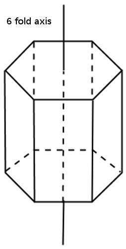 Structure of Solid.