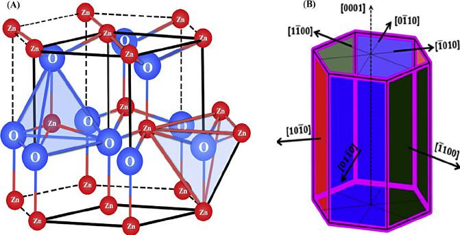 a) Hexagonal wurtzite crystal structure of ZnO, (b) Hexagonal.