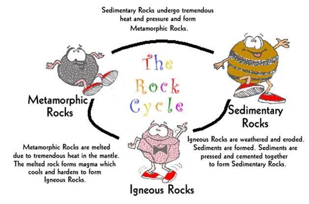 Rock cycle clipart 2 » Clipart Portal.