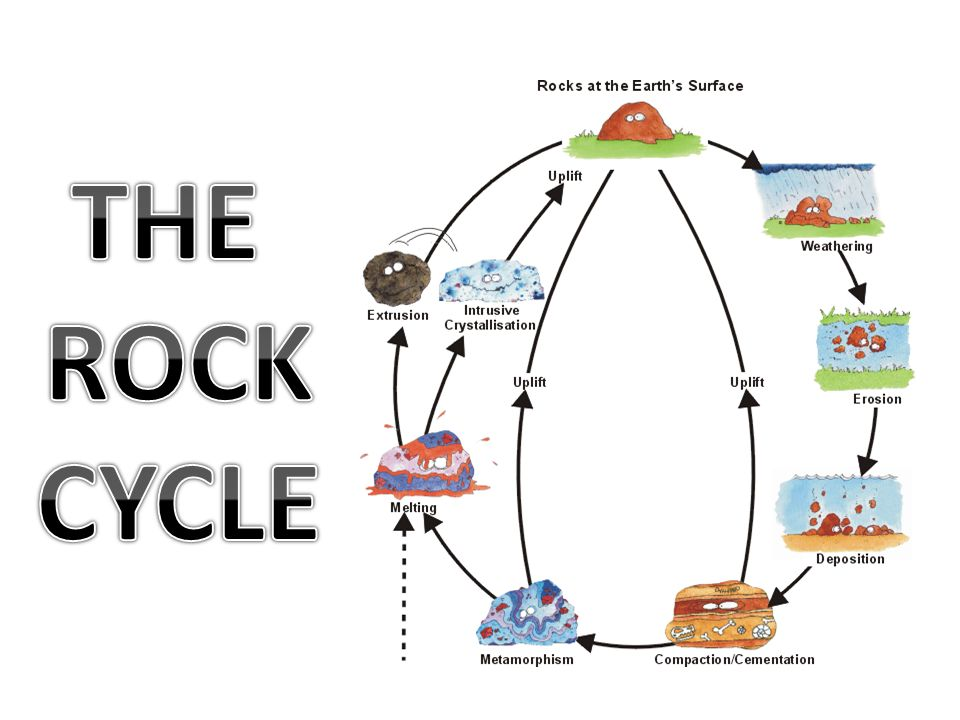 THE ROCK CYCLE..