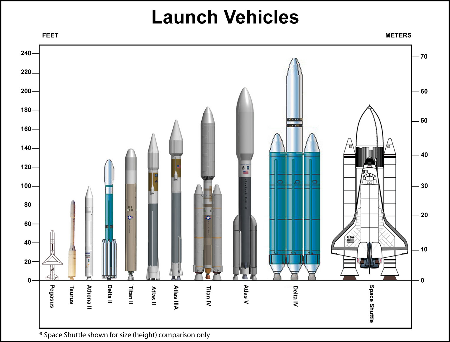 The chart shows the size of all our space rockets free image.