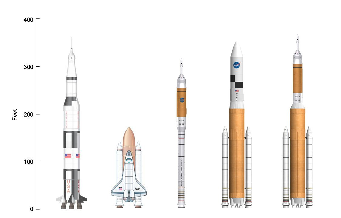 List of orbital launch systems.