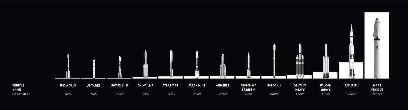SpaceX's Big Fucking Rocket.