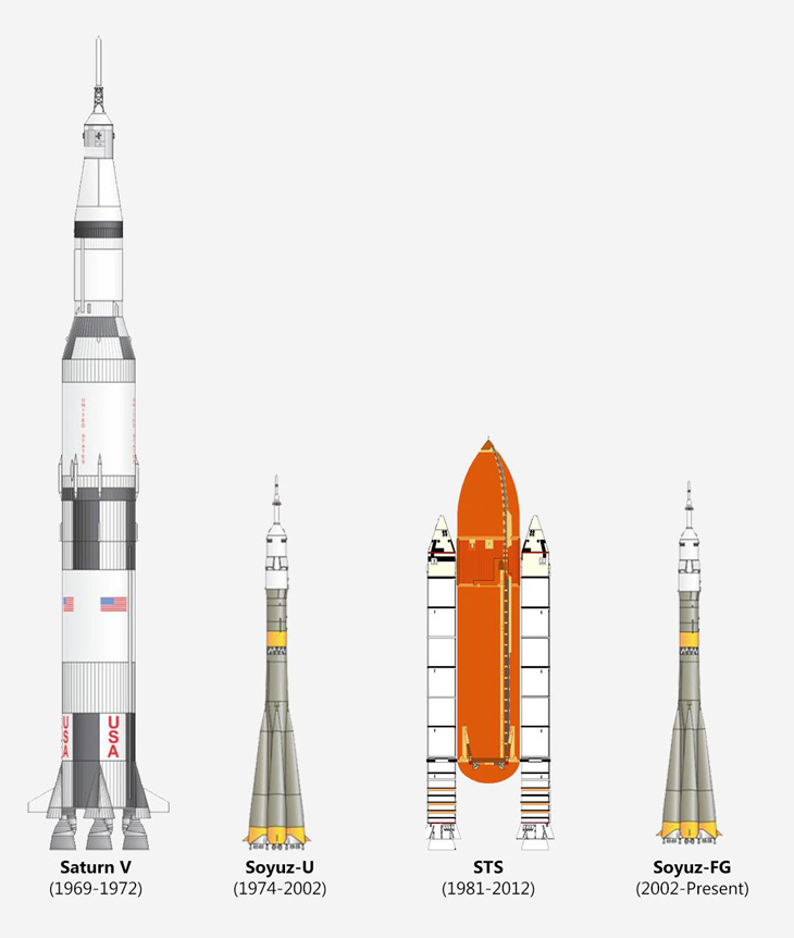 Space Rockets Comparison.