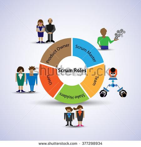 Illustration of Scrum Roles,.