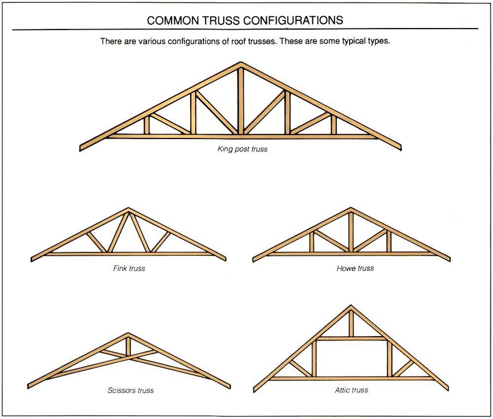 Roof truss clipart clipground for Engineered roof trusses prices