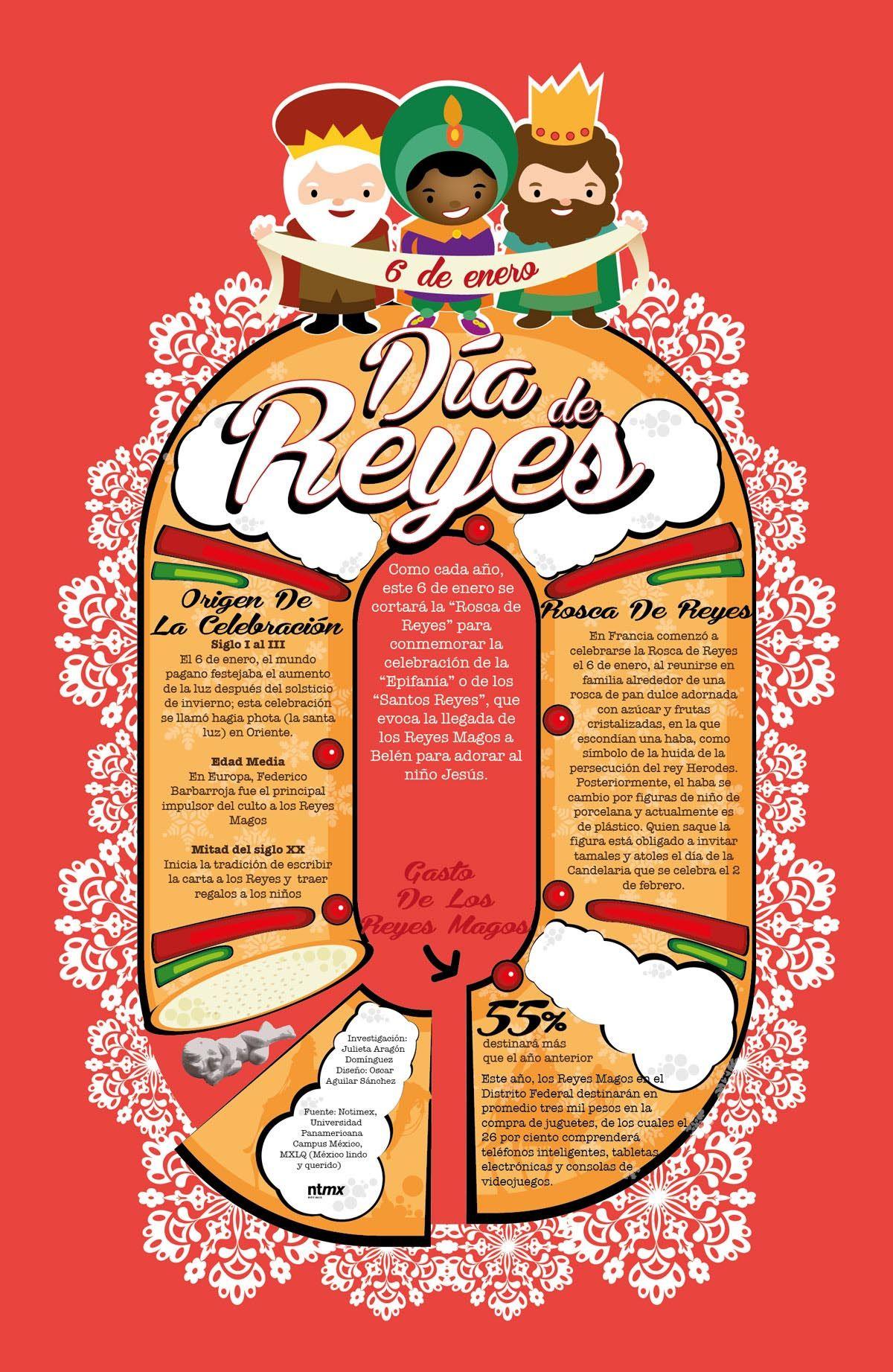 Saben el significado de la Rosca de Reyes? Conozcan su.