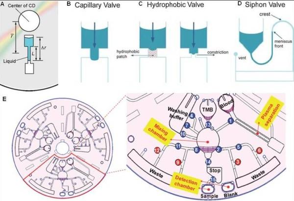 Centrifugal microfluidics platform. (A) Centrifugal.